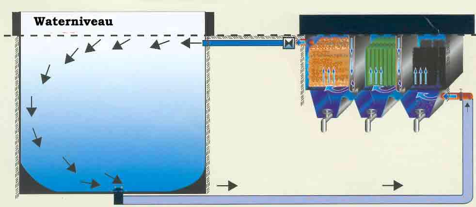 gravity filtersysteem