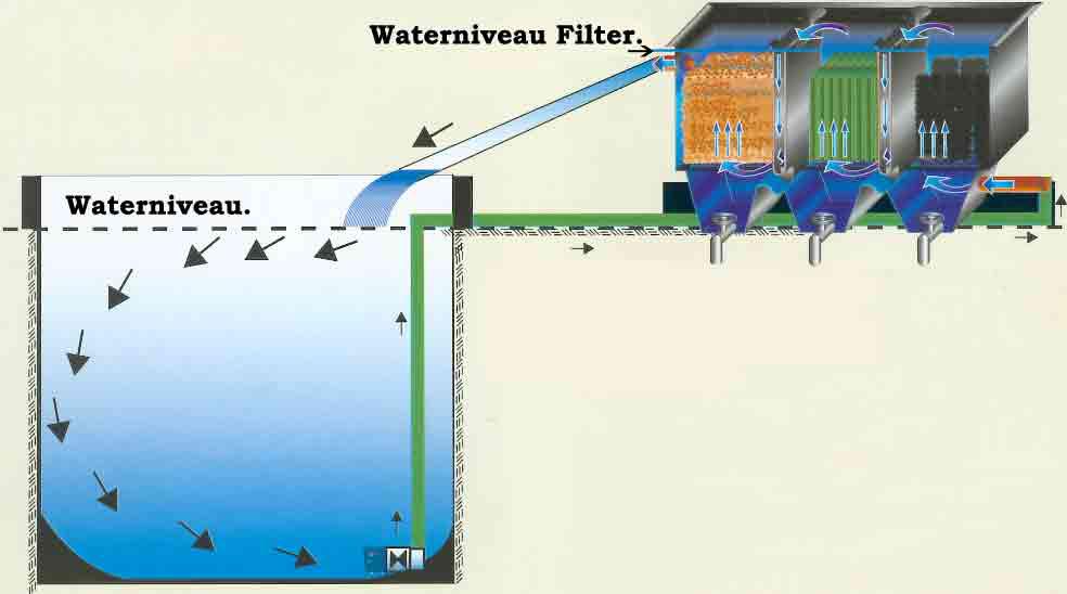 Filteropstelling vijver filter vijverpomp de scheper for Filter voor vijver